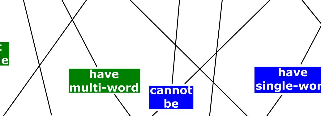 концепт-карта